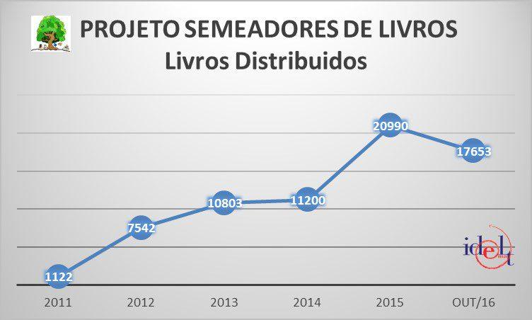 Brasil em Numeros - Semeadores Nov2016 Grafico